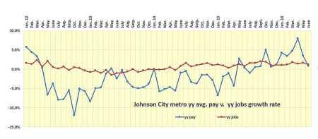 June jc pay v. jobs