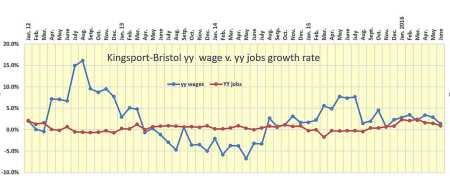 June KB wage v. jobs