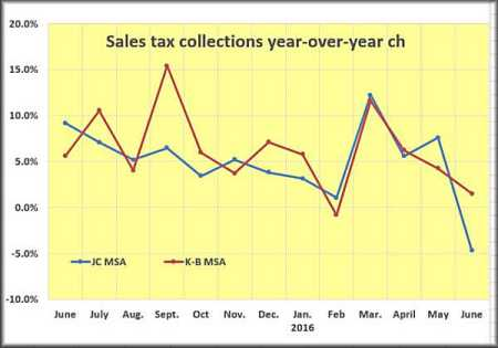 June sales tax
