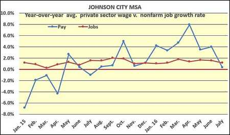Johnson City pay