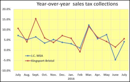 July sales tax