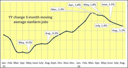 nonfarm-jobs-avg