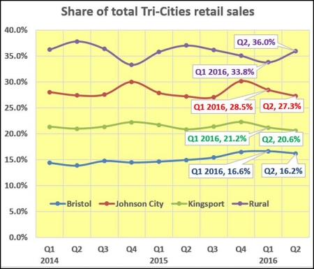 share-retail-sales