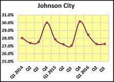 johnson-city-share