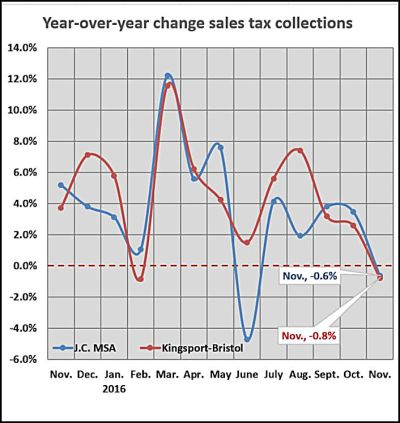 nov-sales-tax