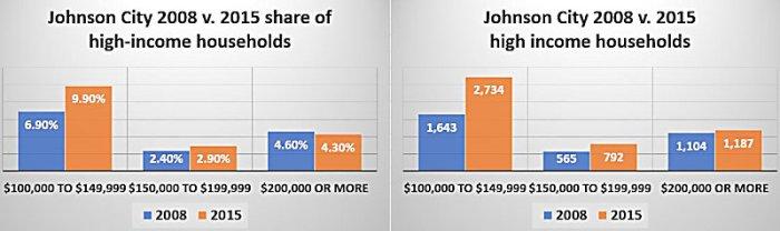 johnson-city-high-income