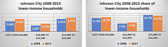 johnson-city-lower-income