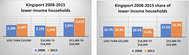 kingsport-lower-income