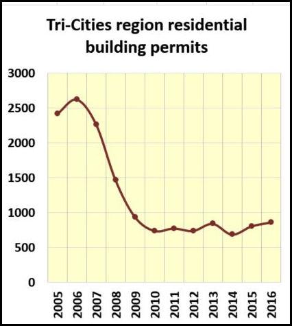 regional-new-home-permits