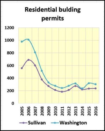 sully-wash-new-home-permits