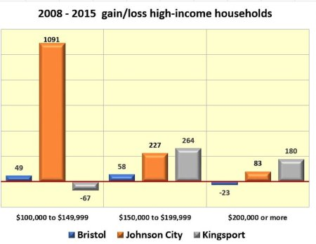 tri-cities-high-income
