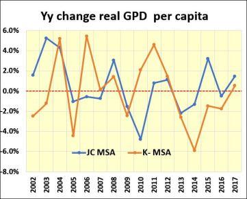 Per capita real GDP