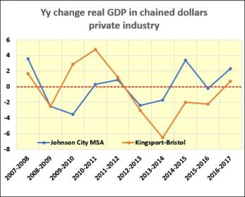 Private ind GDP